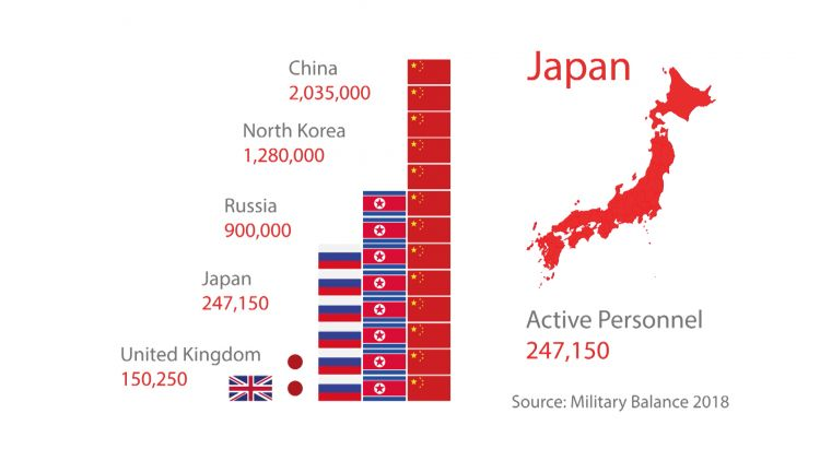 A comparison of personnel between the UK, Japan, Russia, North Korea and China