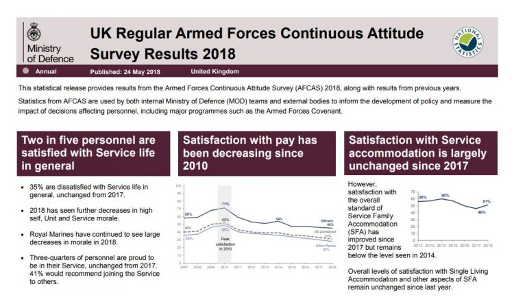 Armed Forces Continuous Attitude Survey (AFCAS)