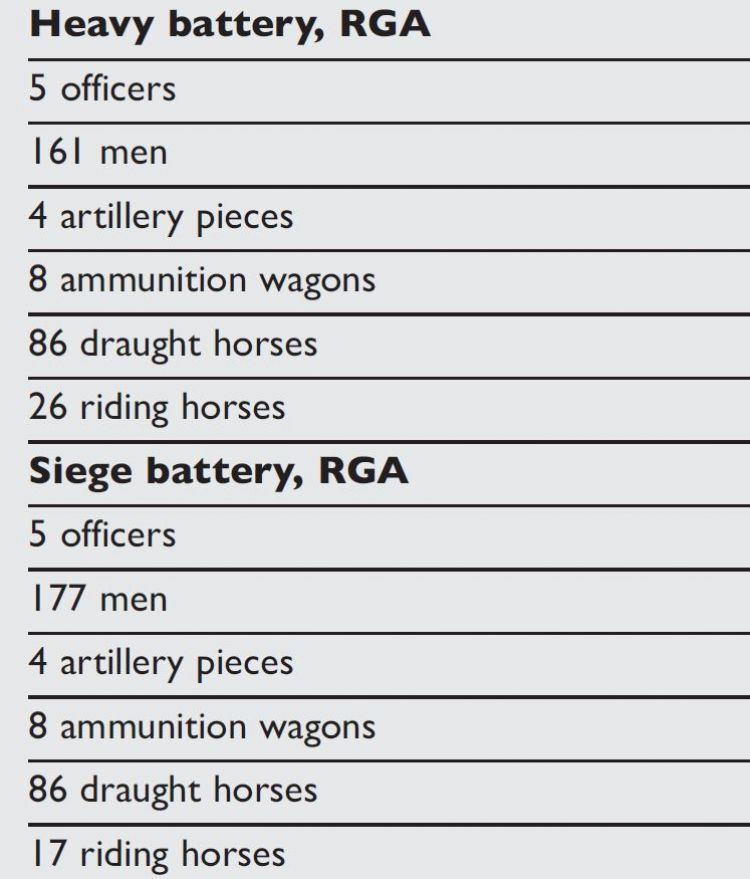 A table showing personnel within BEF heavy artillery batteries (image from 'The British Expeditionary Force 1914-15' by Bruce Gudmundsson © Osprey Publishing, part of Bloomsbury Publishing)