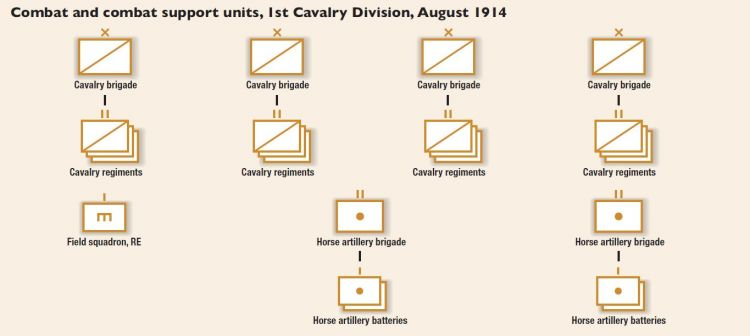Cavalry Division breakdown diagram