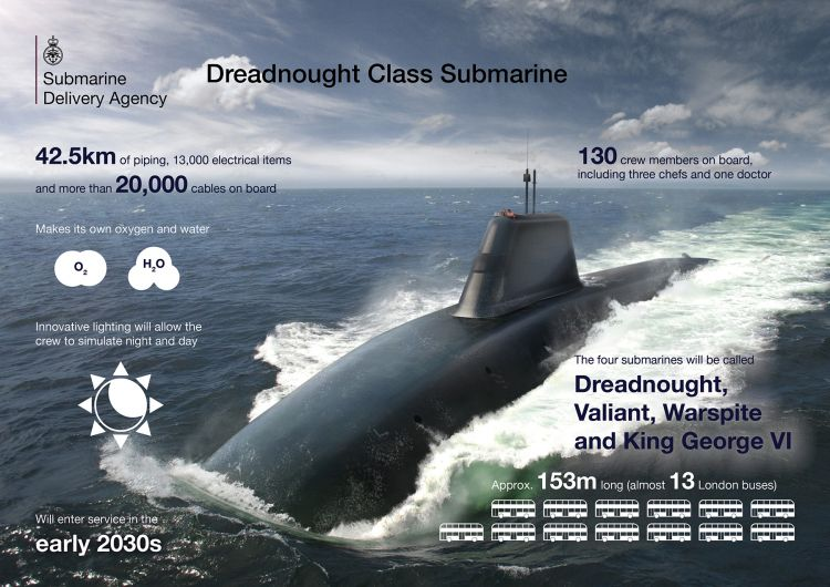Ministry of Defence Dreadnought Crown Copyright