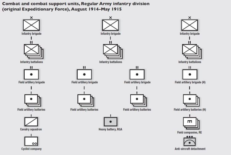 Infantry Division breakdown on support units - note anti aircraft came later