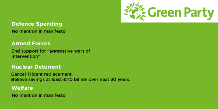 Green Party Manifesto On Defence