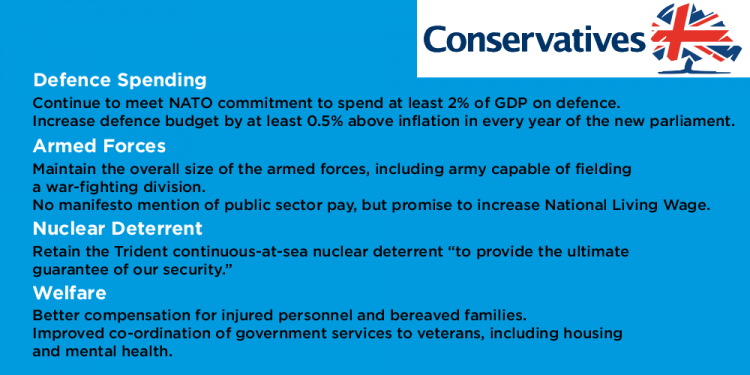 Conservative Manifesto On Defence
