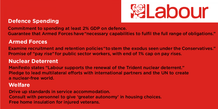 Labour Manifesto On Defence