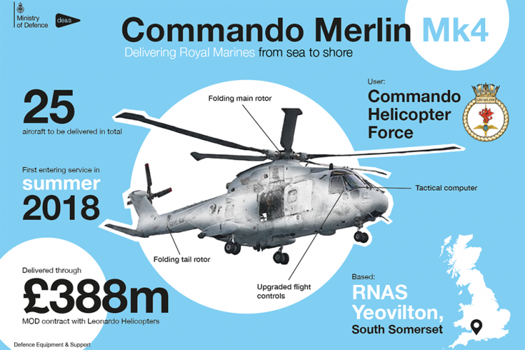 The helicopter in numbers. (Picture: MoD).