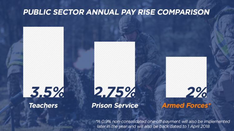 British Armed Forces Pay Rise Confirmed