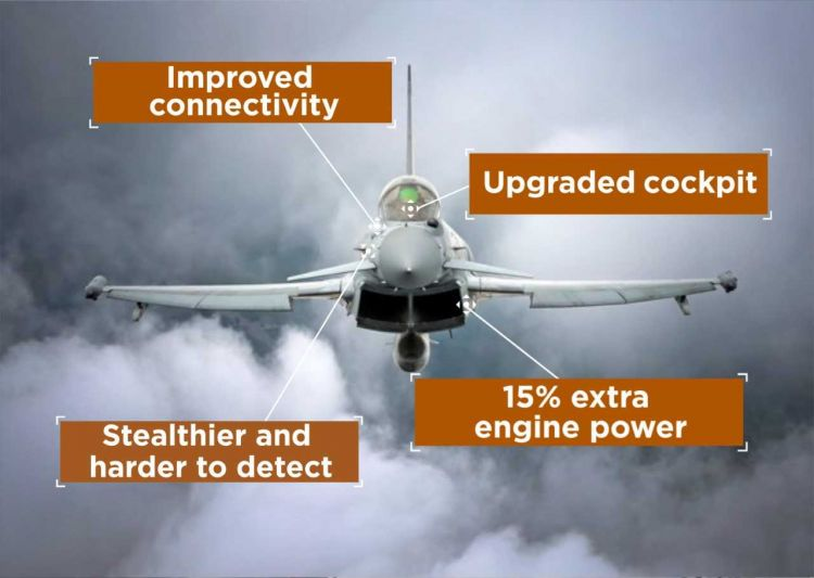 How the Typhoon will be upgraded to prolong its service.
